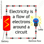 Electricity and Energy Games