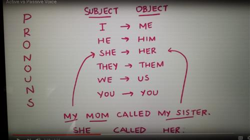 Pronouns: Subject & Object