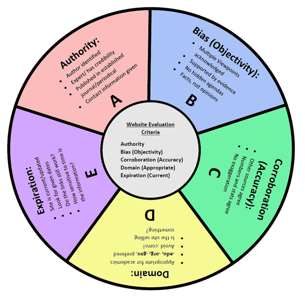 Evaluation wheel