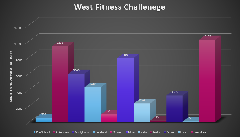 West Fitness Challenge Results (4-7-2020)